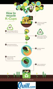 how to recycle k cups infographic